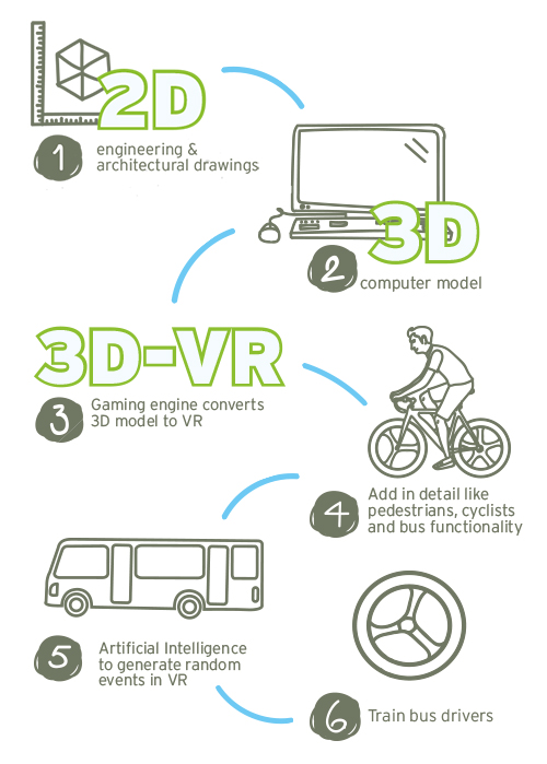 Aurecon's steps to virtual reality