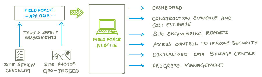 The way the Field Force App and website worked was a perfect example of digital collaboration.