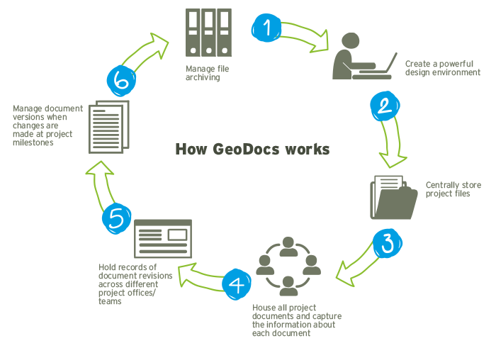 How GeoDocs works - digital collaboration tool