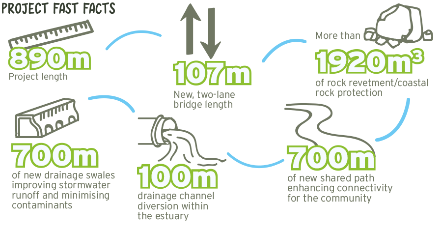 The new Taipā Bridge will provide motorists with safer and more reliable travel options.