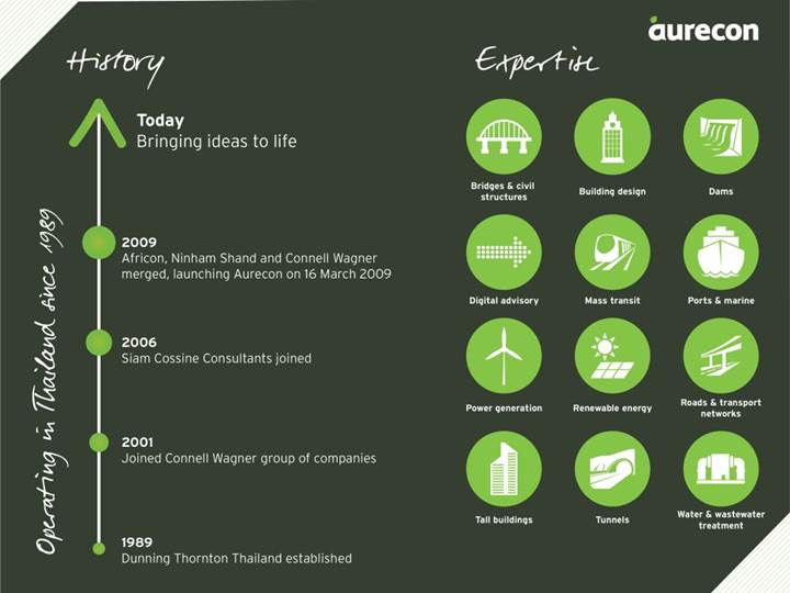 An inforgraphic showing Aurecon's history and expertise in Thailand