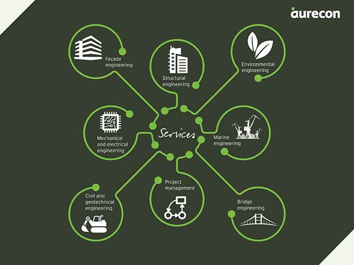 An infographic showing Aurecon's services in Thailand