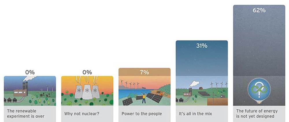 Aurecon's survey revealed many believe that the future of energy is not yet designed.