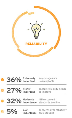 Respondents to the Aurecon energy survey assess the importance of the reliability  variable in the energy trilemma.