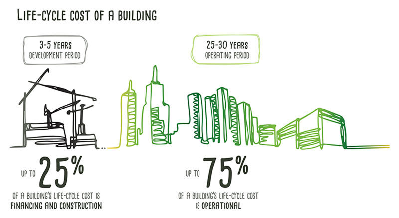 Life-cycle cost of a building