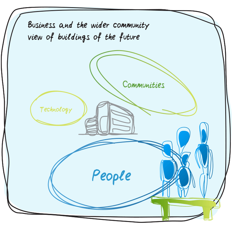 Business and the wider community buildings of the future