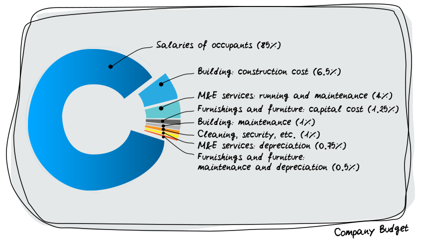 Source: The Impact of Office Design on Business Performance, British Council of Offices, 2008