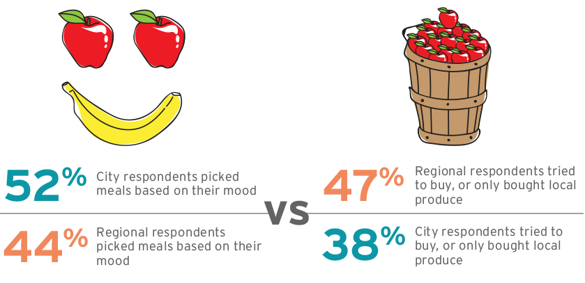 When it came to food choices, regional respondents were more likely to consider local produce in contrast to city-based counterparts who chose food based on mood, with little regard for the cost to the environment.