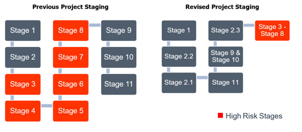 Aurecon designed an entire staging revision, with a clear focus and fundamental understanding of the facility.