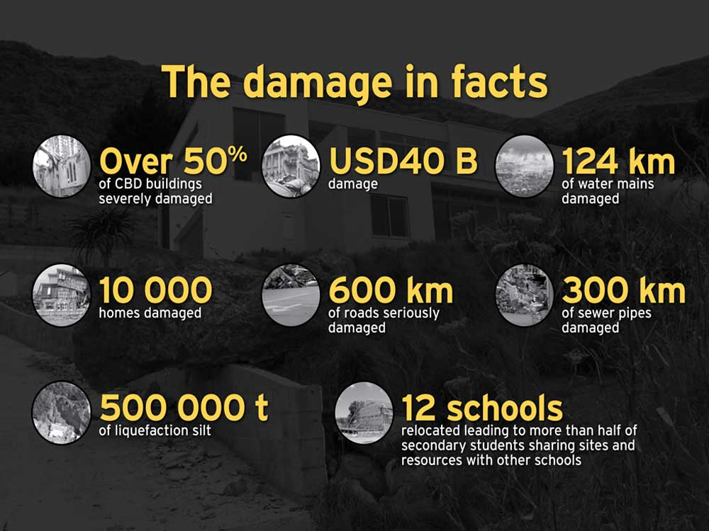 Christchurch damage in facts