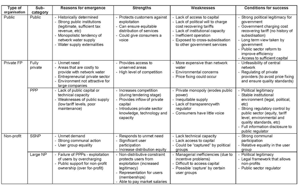 Table comparing institutional forms for urban water supply.