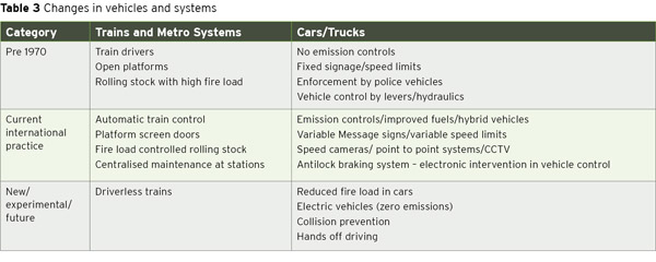 Table 3. Changes in vehicles and systems