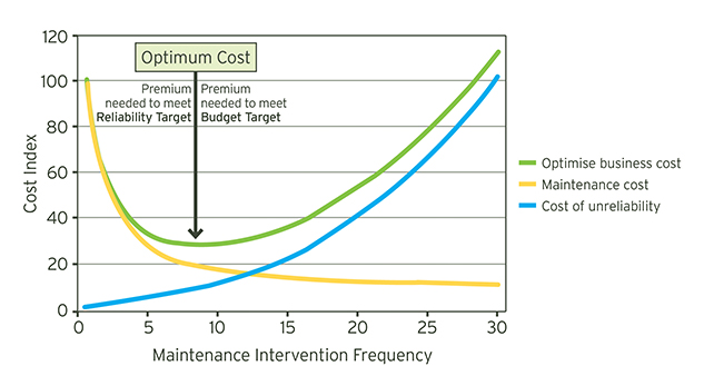 Balancing costs of maintenance and asset unreliability