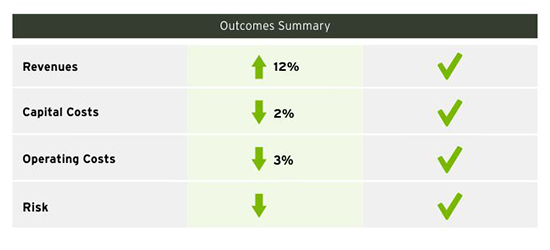 Figure 3c: Outcomes summary from Capitals based holistic approach