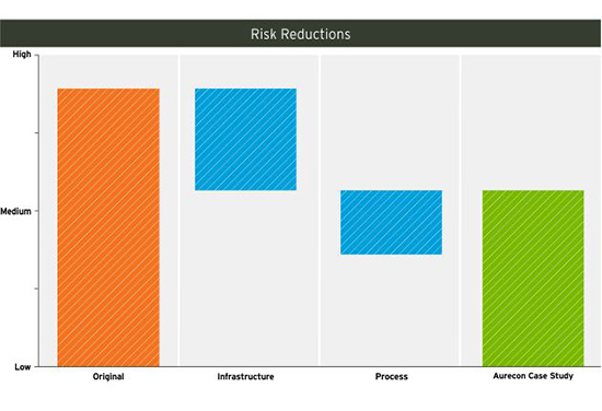 Figure 3b: Risk reductions from Capitals based holistic approach