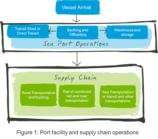 Port facility supply chain operations