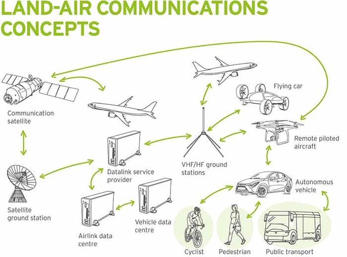 Land-air communications network concept