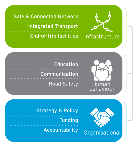 Aurecon's integrated active transport approach: 'infrastructure', 'human behaviour' and 'organisational'