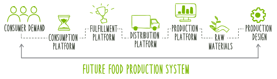 Future food production system