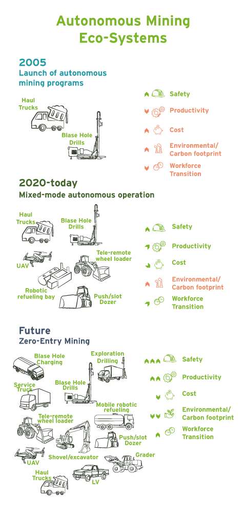 Infographic of autonomous eco-systems