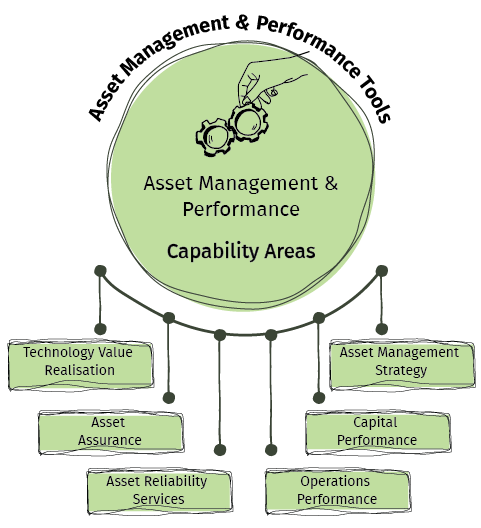 Good asset management practices and leveraging operating data