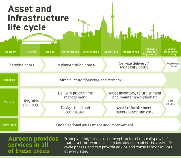 Asset and infrastructure life cycle